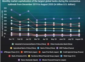 Größte Banken der Welt verlieren an Marktkapitalierung: Dreimal soviel wie Bitcoin
