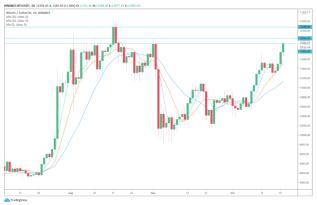 Ausbruch oder angetäuscht? Top-Trader reagieren auf Bitcoin-Rallye auf 12.000 US-Dollar