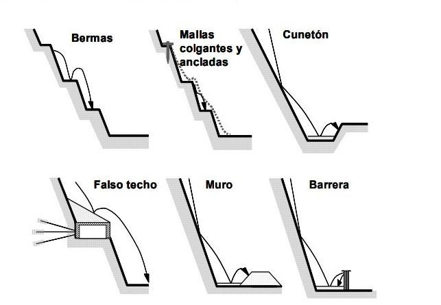 3 Landslide Prevention Techniques for Civil Engineering