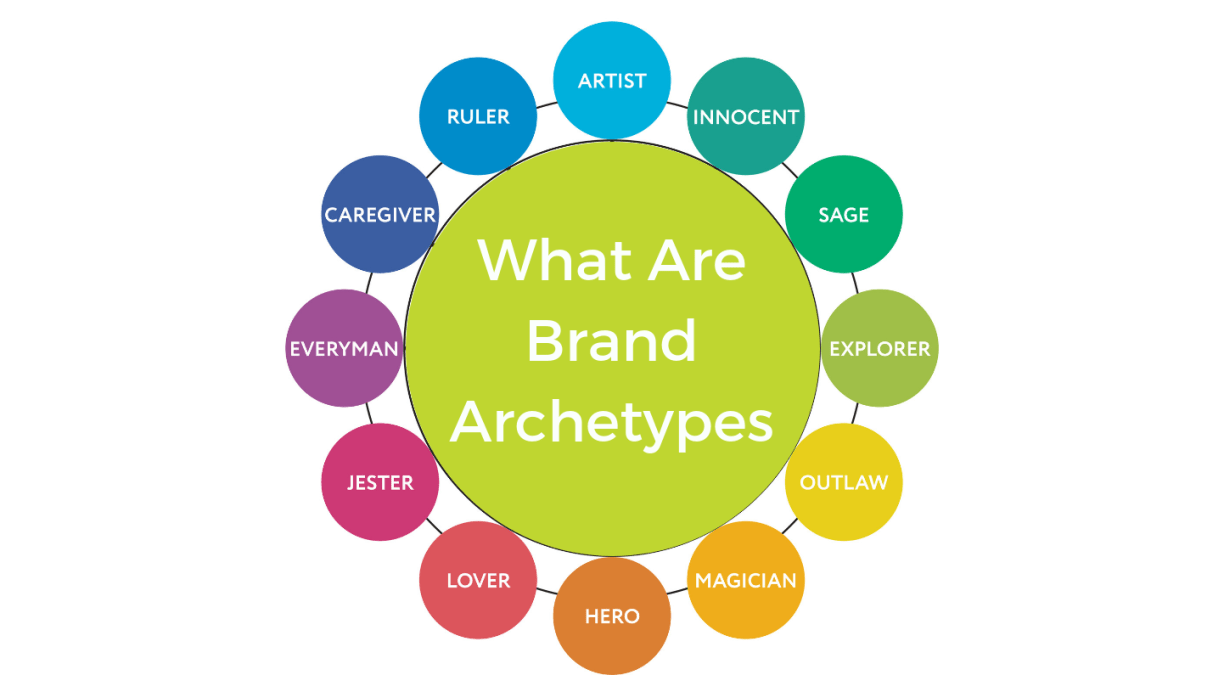 What Are Brand Archetypes?