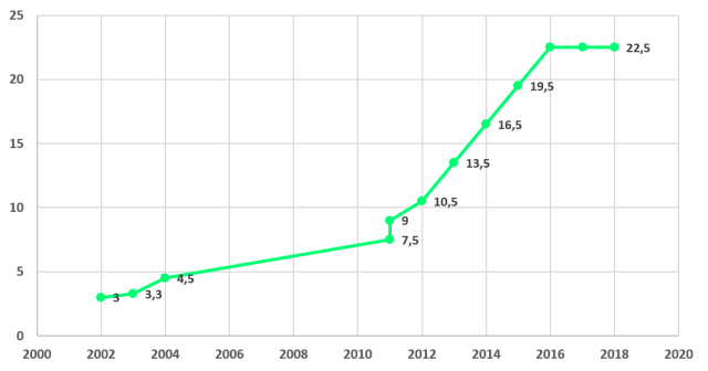 évolution de la CSPE Depuis 2002