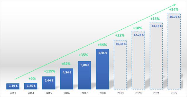 évolution de la TICGN depuis 2013