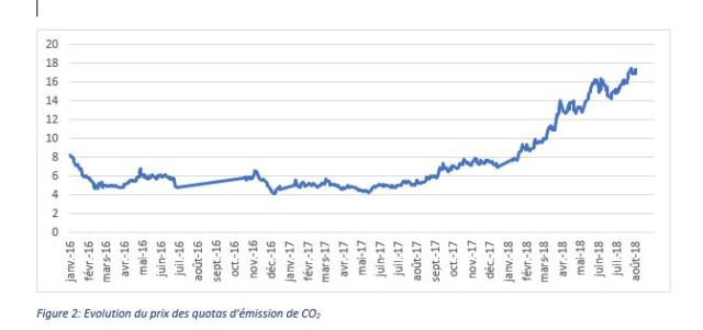 evolutions du prix des quotas de CO2