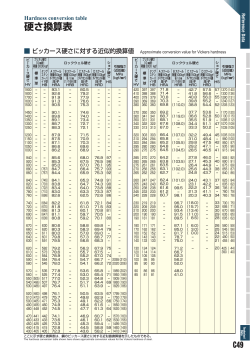 硬さ換算表 SI 単位換算表・度量衡換算表