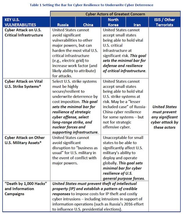 cyber-chart