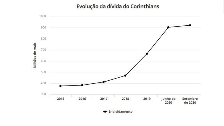 Gráfico mostra a evolução da dívida do Corinthians - ge