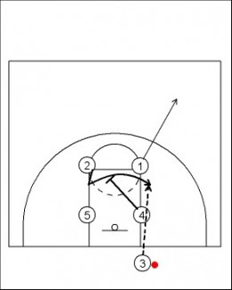Simple Inbounds Plays Basketball