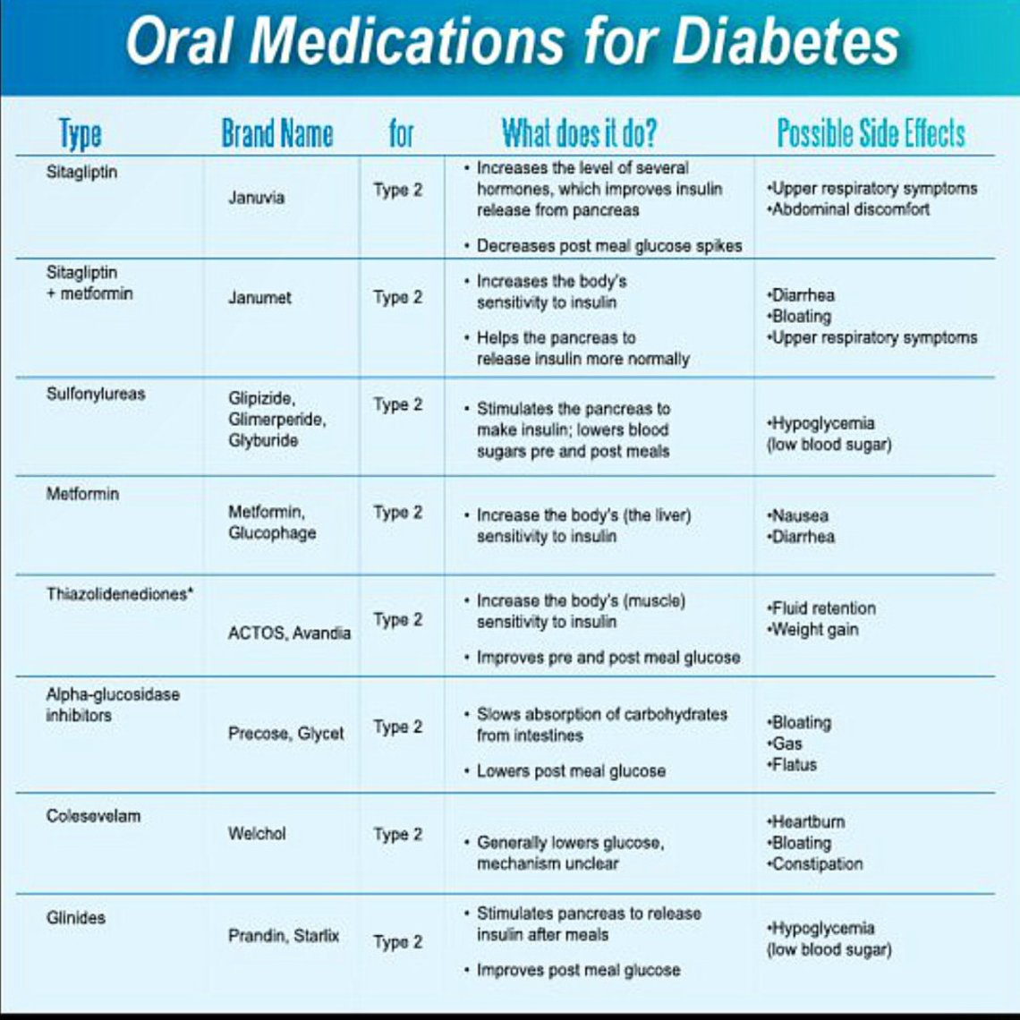 Diabetic medications list type 2