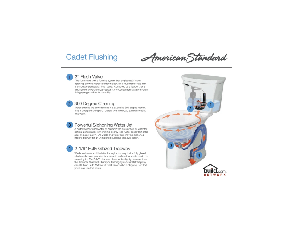 medium resolution of american standard 215db 104 020 white cadet pro round front two piece toilet with everclean surface and powerwash rim 10 rough in faucet com