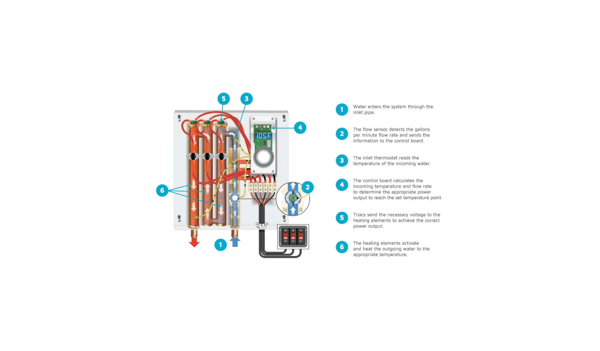 hight resolution of eemax ha036240 n a 7 gpm 36 kilowatt 240 volt whole house electric tankless water heater with self modulating technology faucetdirect com