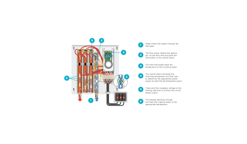 small resolution of eemax ha036240 n a 7 gpm 36 kilowatt 240 volt whole house electric tankless water heater with self modulating technology faucetdirect com