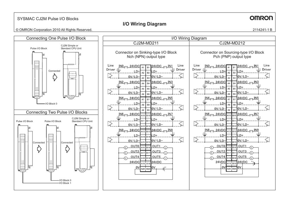 I/O Wiring Diagram SYSMAC CJ2M Pulse I/O Blocks m