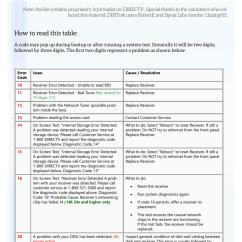 Directv Swm Not Detected 775 24v Alternator Wiring Diagram Diagnostic Error Codes And Solutions Manualzz Com
