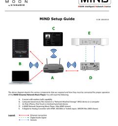 wireles network attached storage diagram [ 791 x 1024 Pixel ]