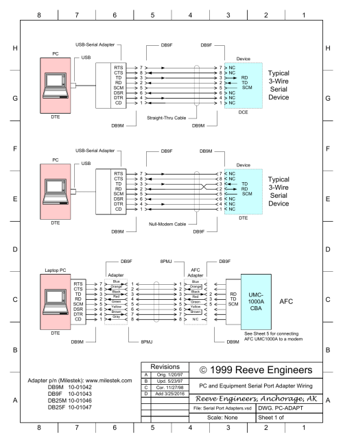small resolution of serial port adapter wiring diagrams