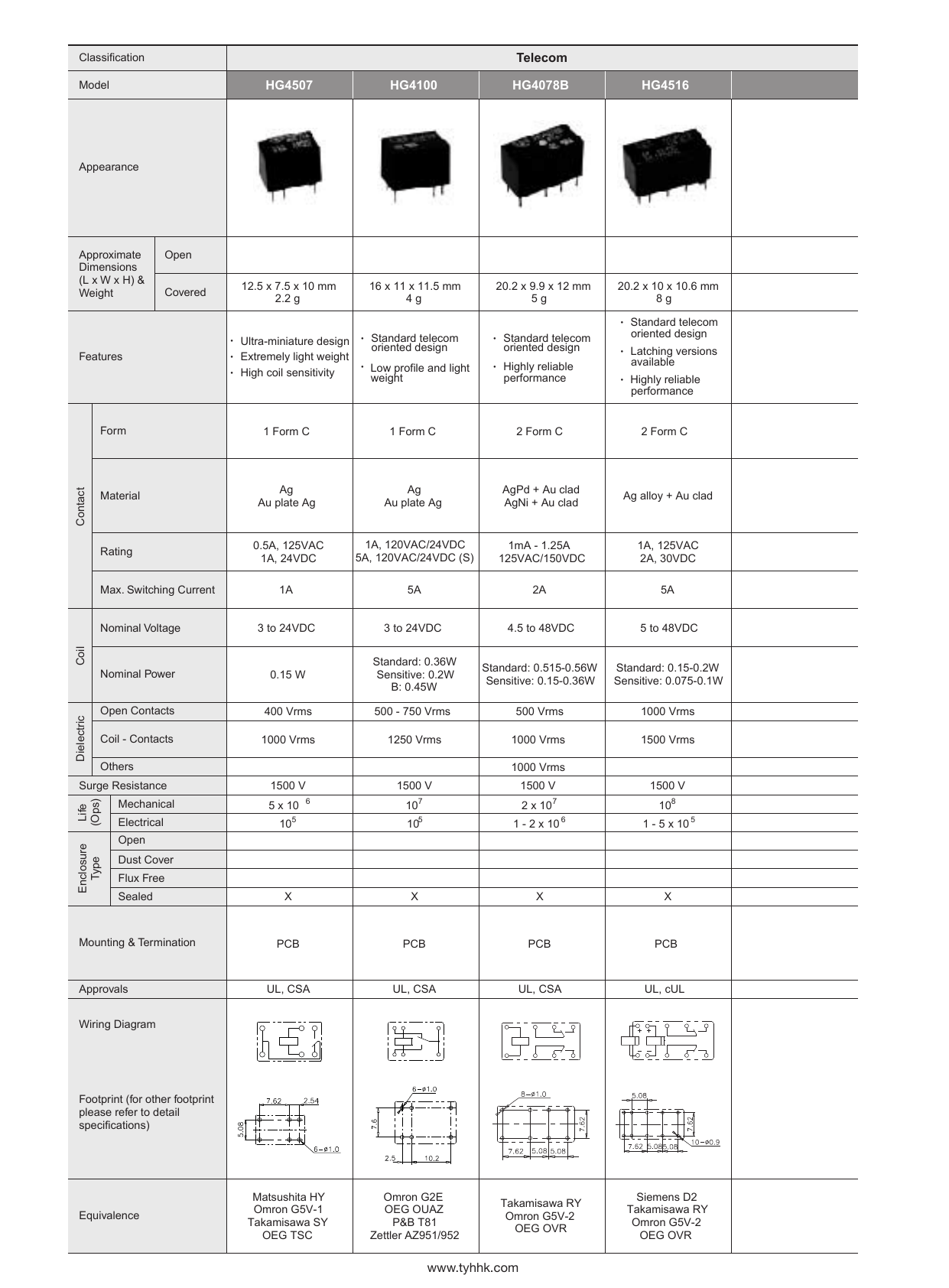 hight resolution of hg relays selection guide