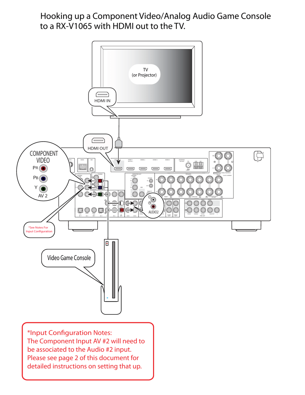 medium resolution of yamaha rx v1065 game console hookup diagram for component video analog audio