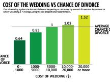 Want to stay married? Data shows you should spend less on ...