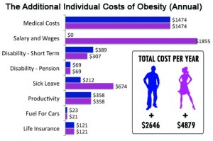 costsofobesity