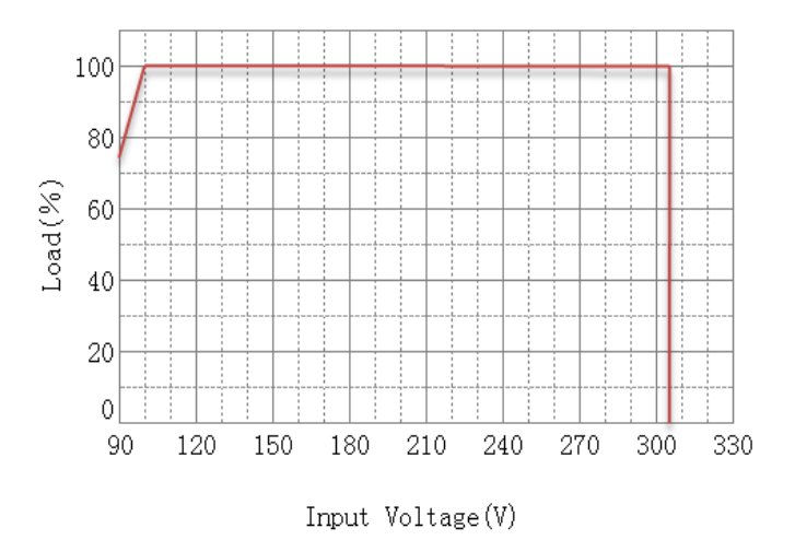 Derating-Curve-Load-vs-Input-Voltage