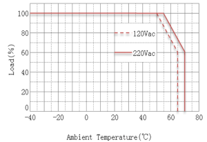 Derating-Curve-Load-vs-Temperature