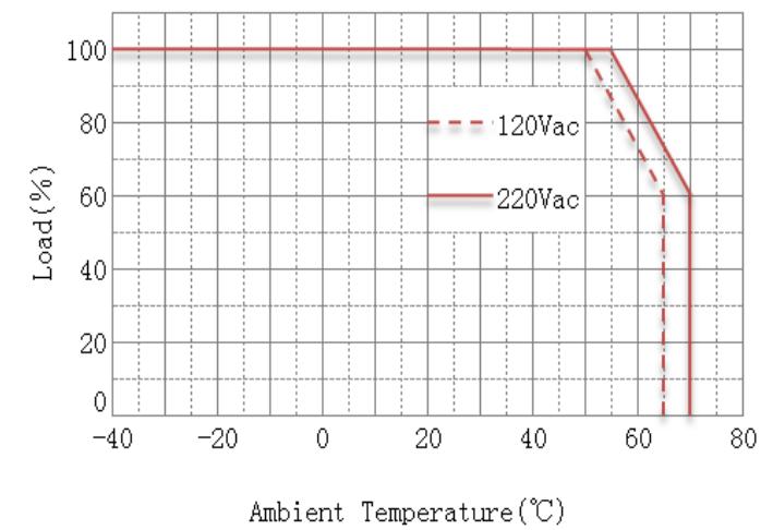 Derating-Curve-Load-vs-Temperature