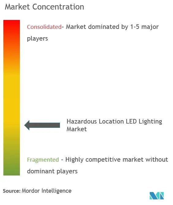 hazardous location led lighting market growth trends covid 19 impact and forecasts 2021 2026