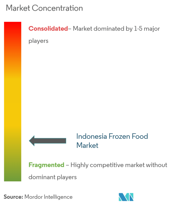 Indonesia Frozen Food Market Growth Trends Forecast 2021 2026