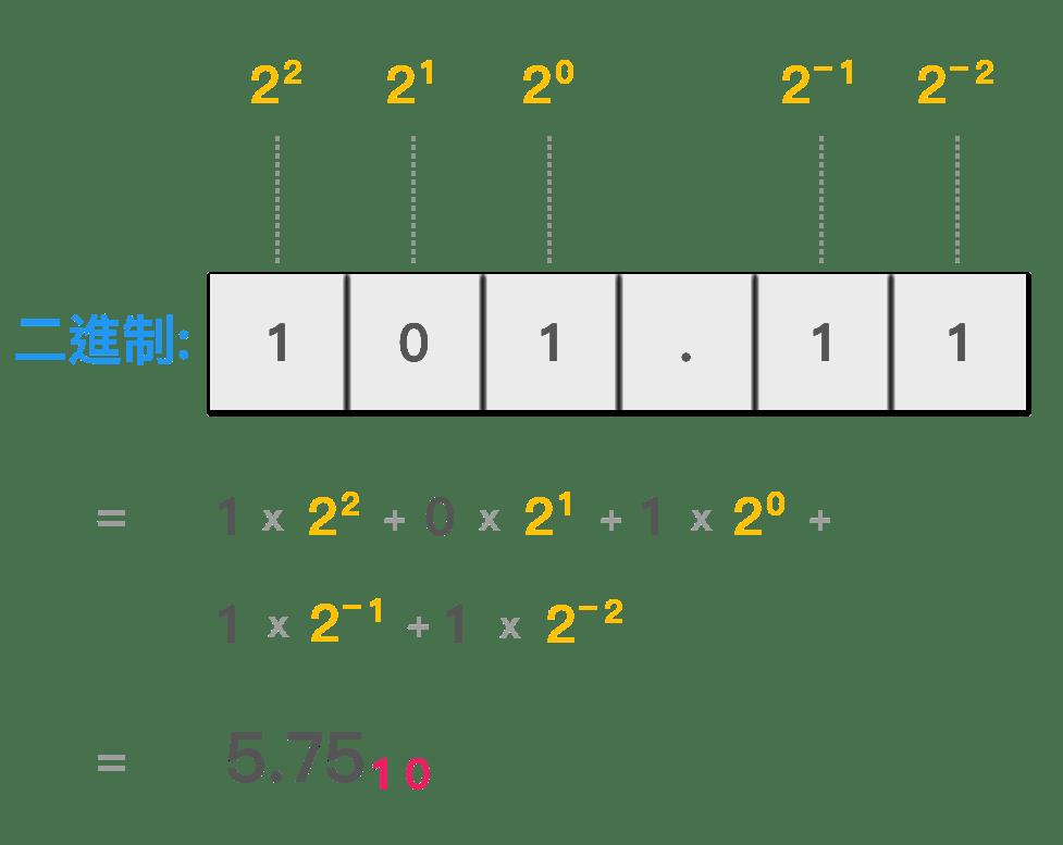 進制轉換 (二進制,八進制,十進制,十六進制) - NotFalse 技術客