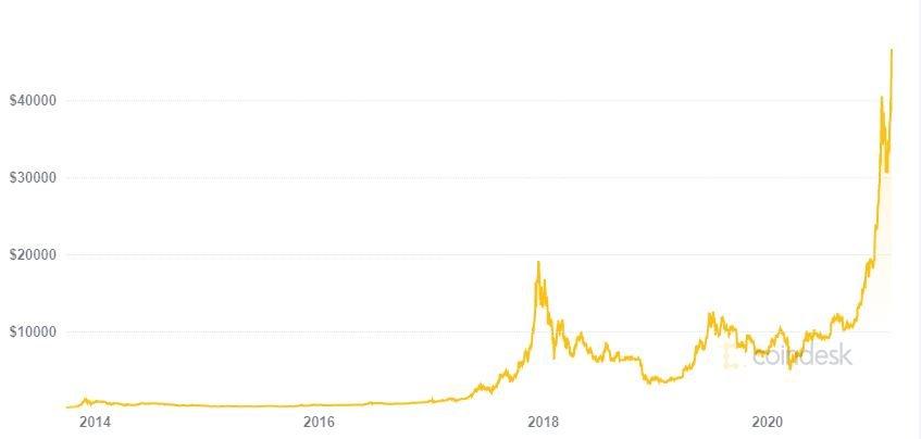 Pandemia triplicou o interesse pela Bitcoin em Portugal