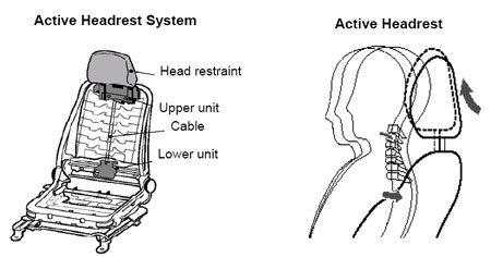 Toyota develops Active Headrest system