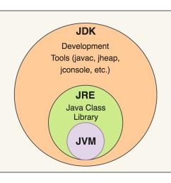 java virtual machine diagram [ 1213 x 883 Pixel ]