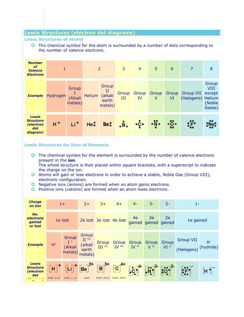 Fluorine Dot Diagram : fluorine, diagram, Lewis, Structures, (electron, Diagrams)