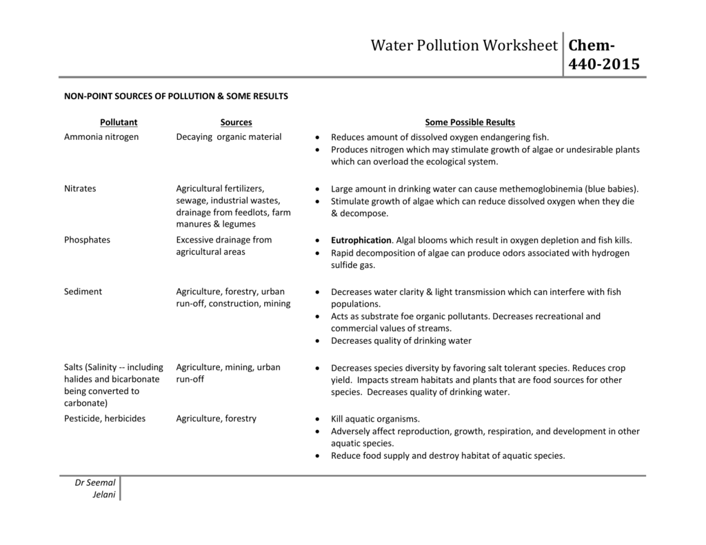 Water Pollution Ps Amp Nps