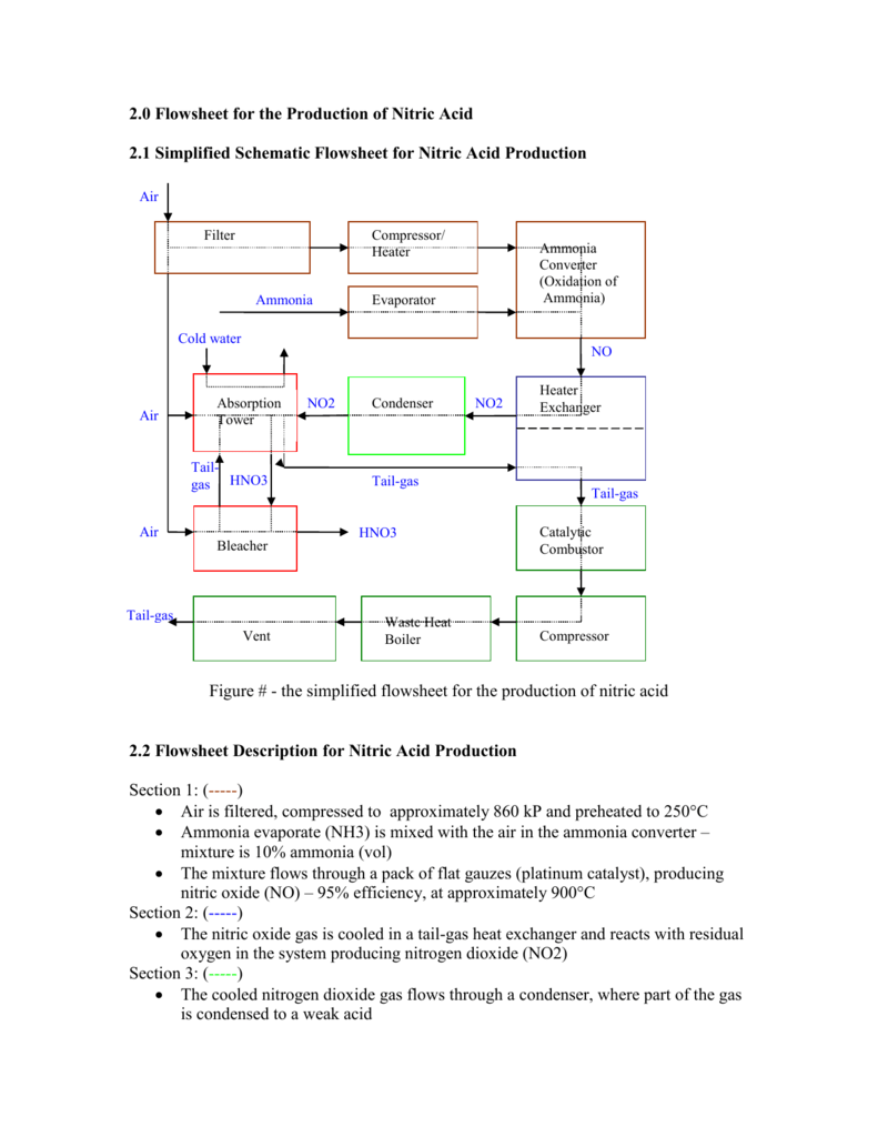 hight resolution of diagram of oxidation
