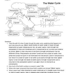 water cycle diagram percolation [ 791 x 1024 Pixel ]