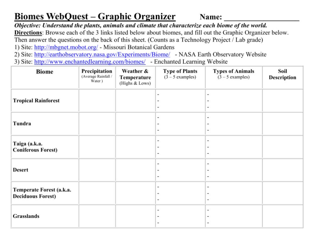 medium resolution of Biomes Webquest
