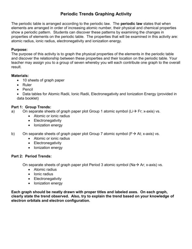 Plotting trends a periodic table activity periodic diagrams science discovering trends in the periodic table worksheet answers graphing periodic trends urtaz Choice Image