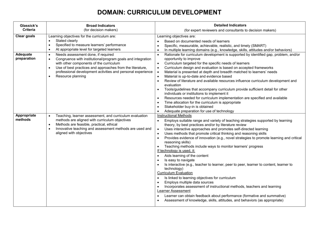 Curriculum Development Domain Worksheet