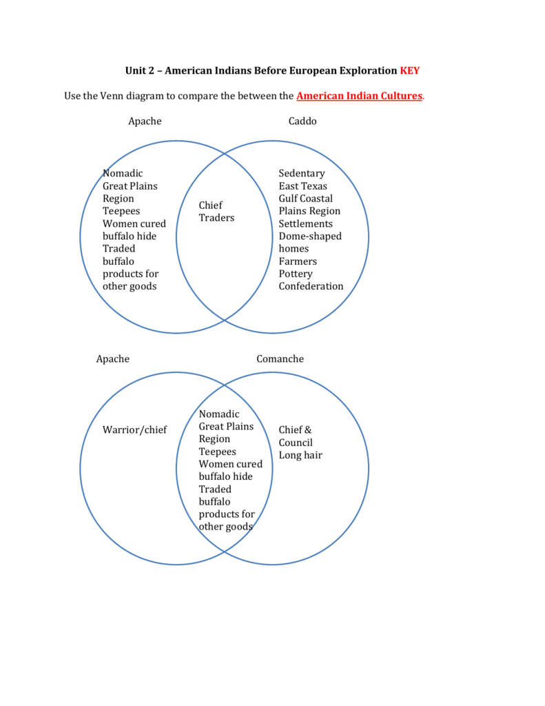 hight resolution of unit 2 american indians before european exploration key use the venn diagram to compare the between the american indian cultures