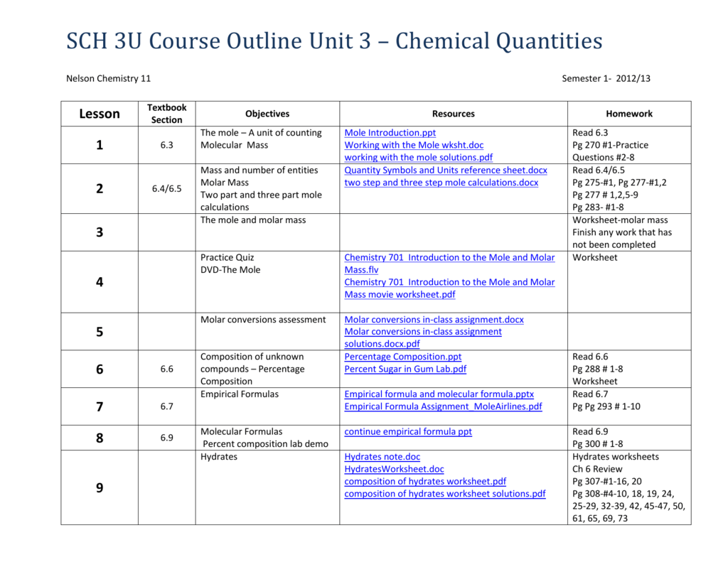 Sch 3u Unit 3 Quantities In Chemistry