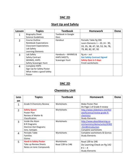 small resolution of SNC 2DStart \u0026 Chem Outline