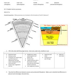 diagram earth layer [ 791 x 1024 Pixel ]