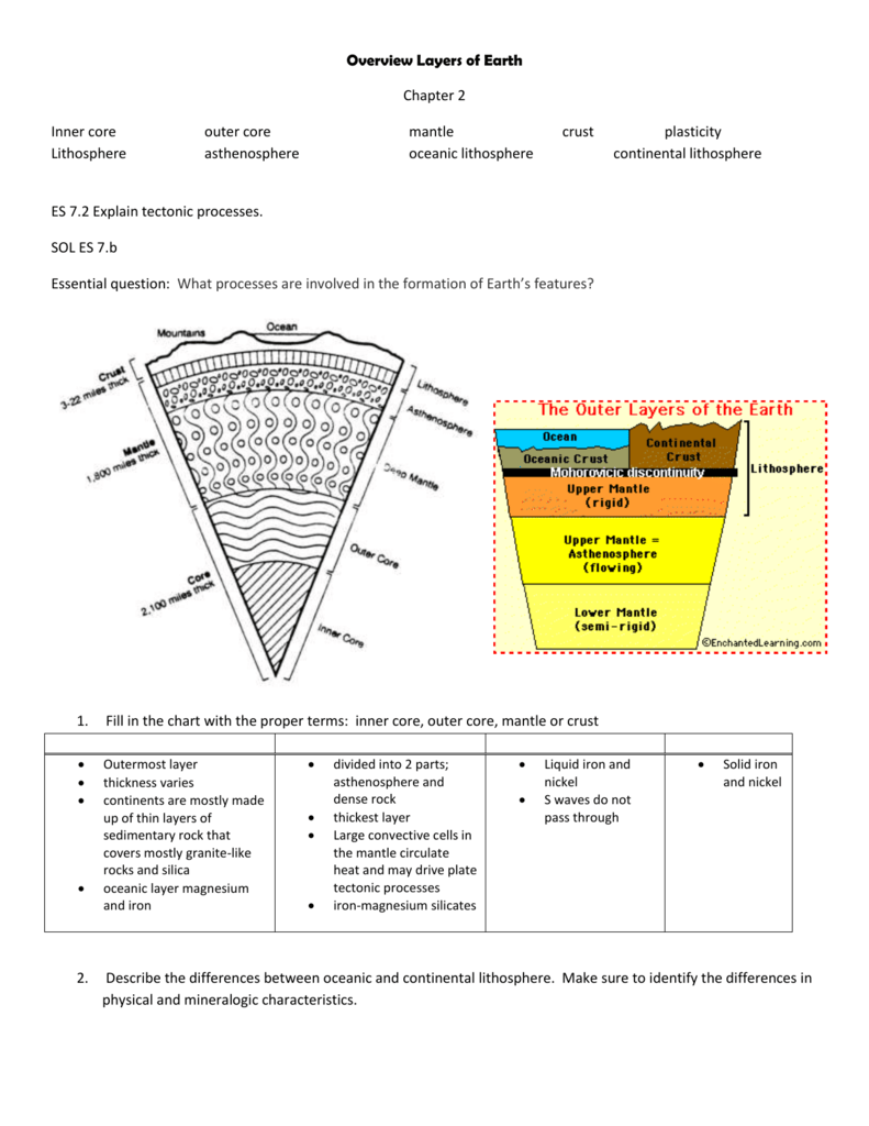 hight resolution of diagram earth layer