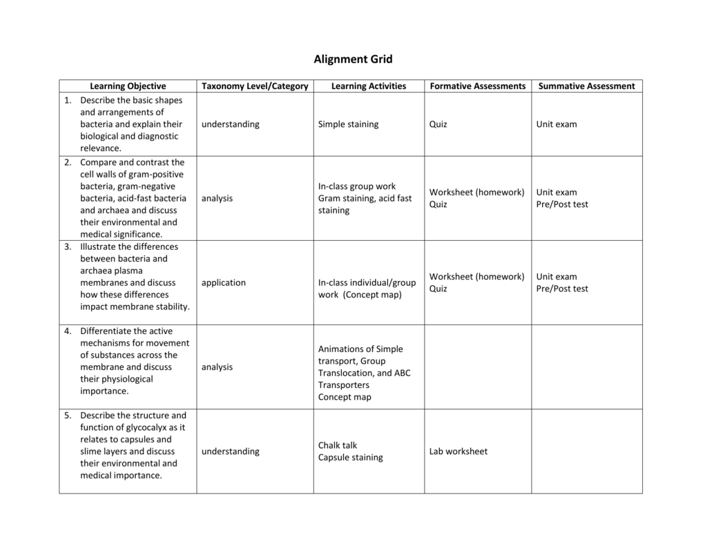 Alignmentgrid Worksheet And Qiuz Exam Questions