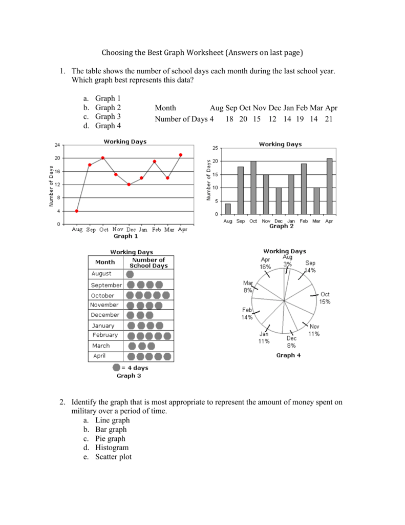 medium resolution of Choosing the Best Graph Worksheet (Answers on last page) The