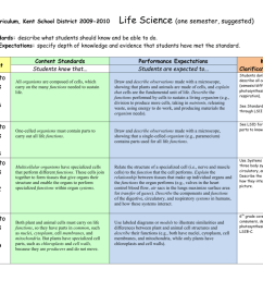 7th Grade Science Standards*Life Science (one semester) [ 791 x 1024 Pixel ]