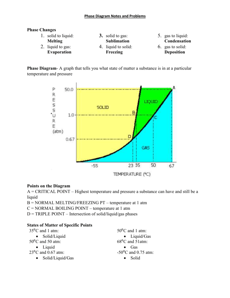 medium resolution of phase diagram notes and problems phase changes 1 solid to liquid melting 2 liquid to gas evaporation 3 solid to gas 5 gas to liquid sublimation 4
