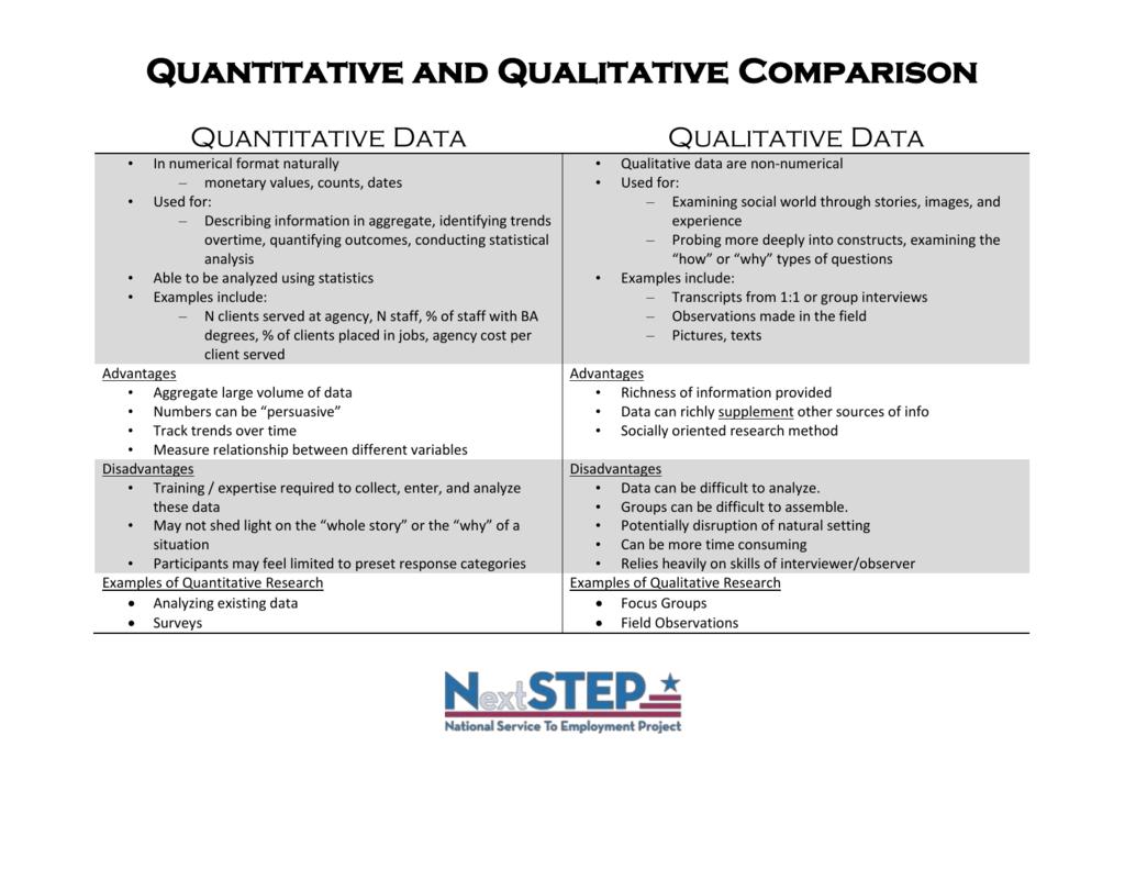 Quantitative And Qualitative Data Collection