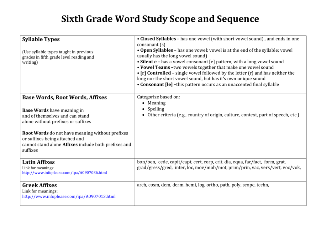 Sixth Grade Word Study Scope And Sequence Syllable Types